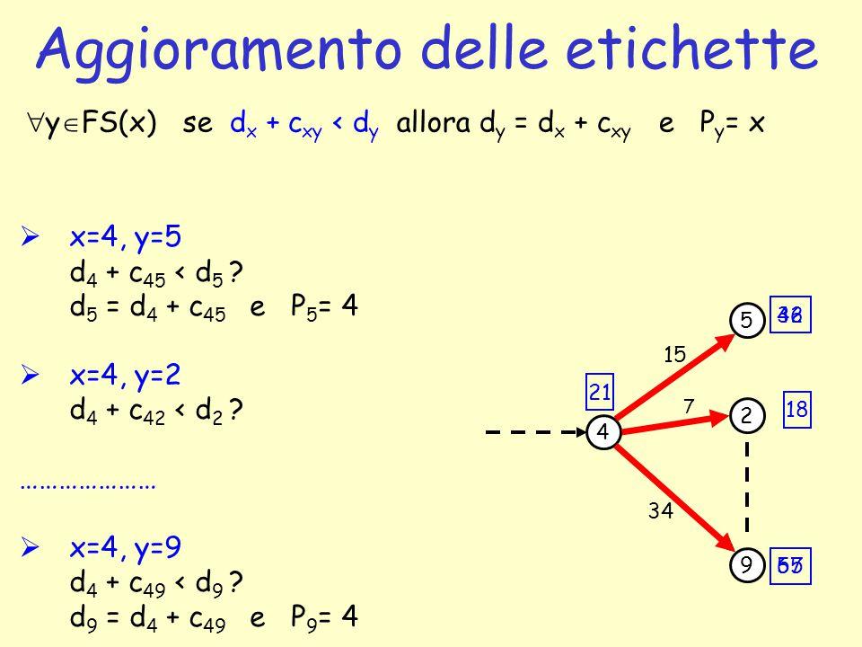 Aggioramento delle etichette 5 9 4 2 7 34 15 42 67 18 21  y  FS(x) se d x + c xy < d y allora d y = d x + c xy e P y = x  x=4, y=5 d 4 + c 45 < d 5