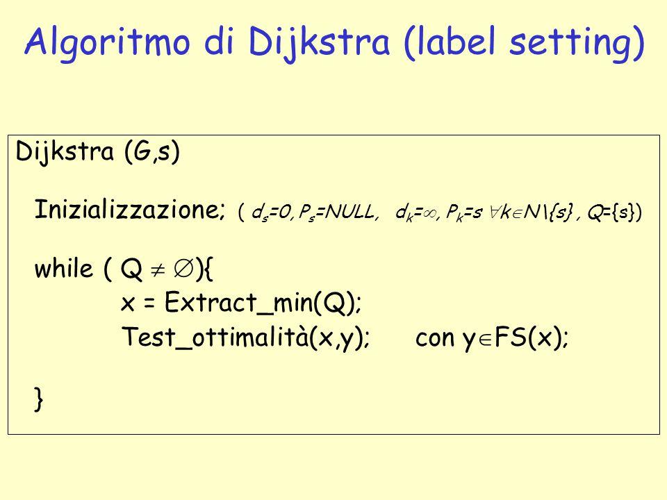 Algoritmo di Dijkstra (label setting) Dijkstra (G,s) Inizializzazione; ( d s =0, P s =NULL, d k = , P k =s  k  N\{s}, Q={s}) while ( Q   ){ x = E