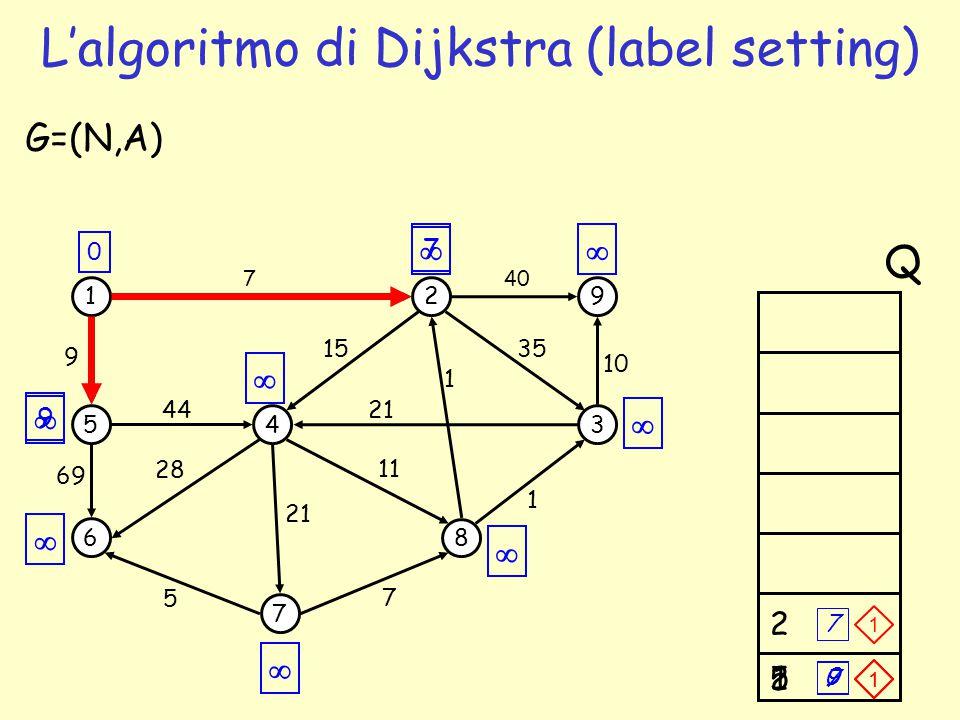 7 9 512 L'algoritmo di Dijkstra (label setting) 1 5 6 4 7 2 3 8 9 69 44 7 1 35 G=(N,A) 5 7 1 21 15 11 28 9 40 10 21 0 Q        7 9 2 7 0 1 1 1
