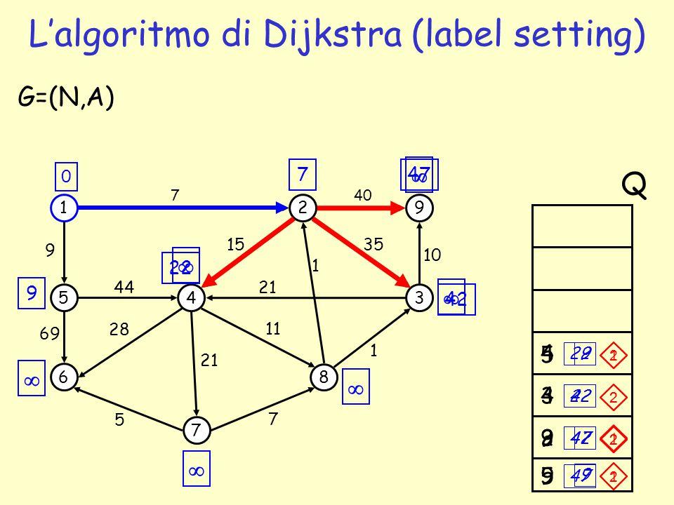 2 47 9 5 9 7 L'algoritmo di Dijkstra (label setting) 1 5 6 4 7 2 3 8 9 69 44 7 1 35 G=(N,A) 5 7 1 21 15 11 28 9 40 10 21 0 Q       47 42 22 9 74