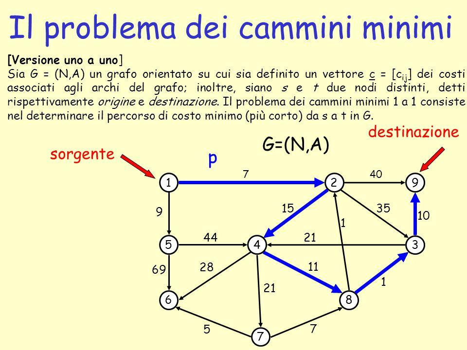 Il problema dei cammini minimi 1 5 6 4 7 2 3 8 9 69 44 7 1 35 G=(N,A) 5 7 1 21 15 sorgente 11 28 9 40 10 21 destinazione p [Versione uno a uno] Sia G