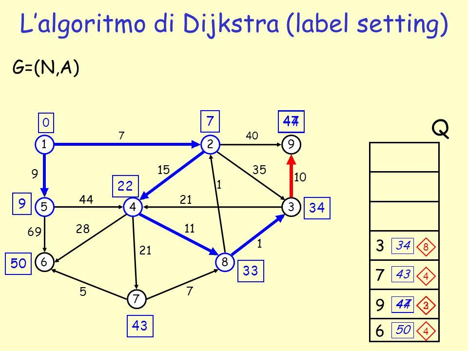 34 47 9 7 1 5 6 4 7 2 3 8 9 69 44 7 1 35 G=(N,A) 5 7 1 21 15 11 28 9 40 10 21 0 Q 22 33 43 50 9 6 47 50 7 3 43 44 L'algoritmo di Dijkstra (label setti