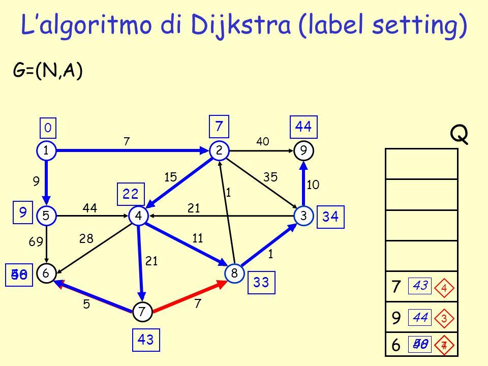 43 44 34 9 7 1 5 6 4 7 2 3 8 9 69 44 7 1 35 G=(N,A) 5 7 1 21 15 11 28 9 40 10 21 0 Q 22 33 50 9 6 7 43 48 L'algoritmo di Dijkstra (label setting) 4 4