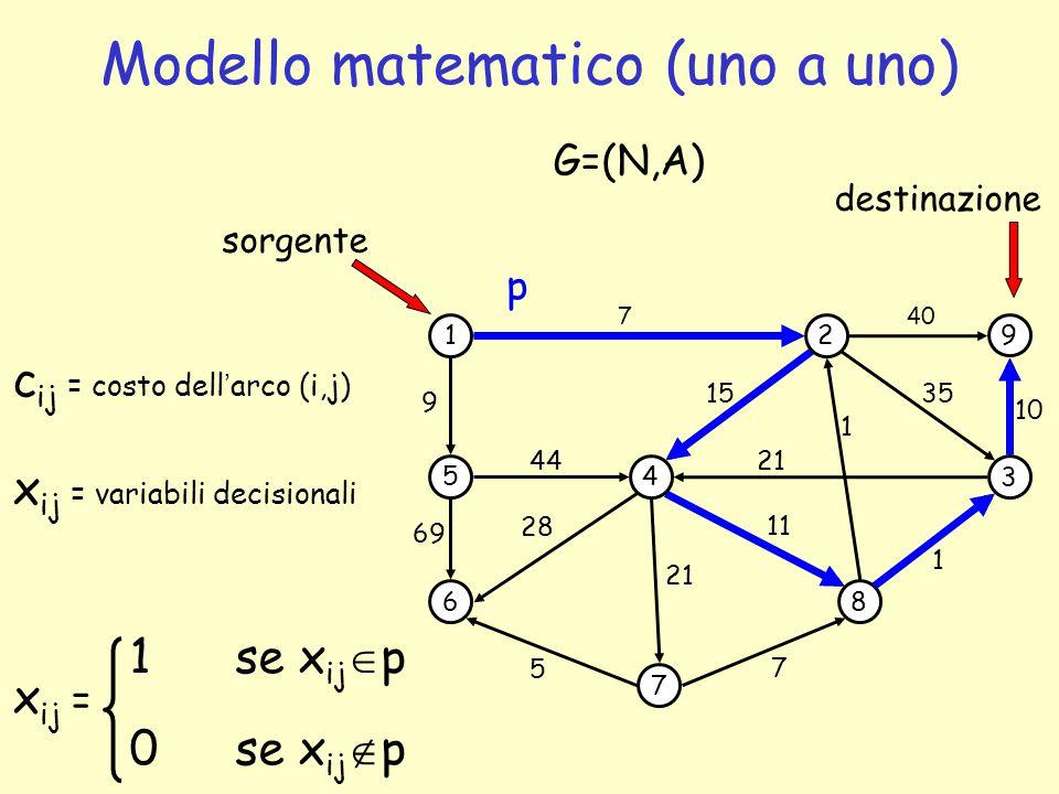1 5 6 4 7 2 3 8 9 69 44 7 1 35 G=(N,A) 5 7 1 21 15 sorgente 11 28 9 40 10 21 c ij = costo dell'arco (i,j) x ij = variabili decisionali x ij = 1 se x i