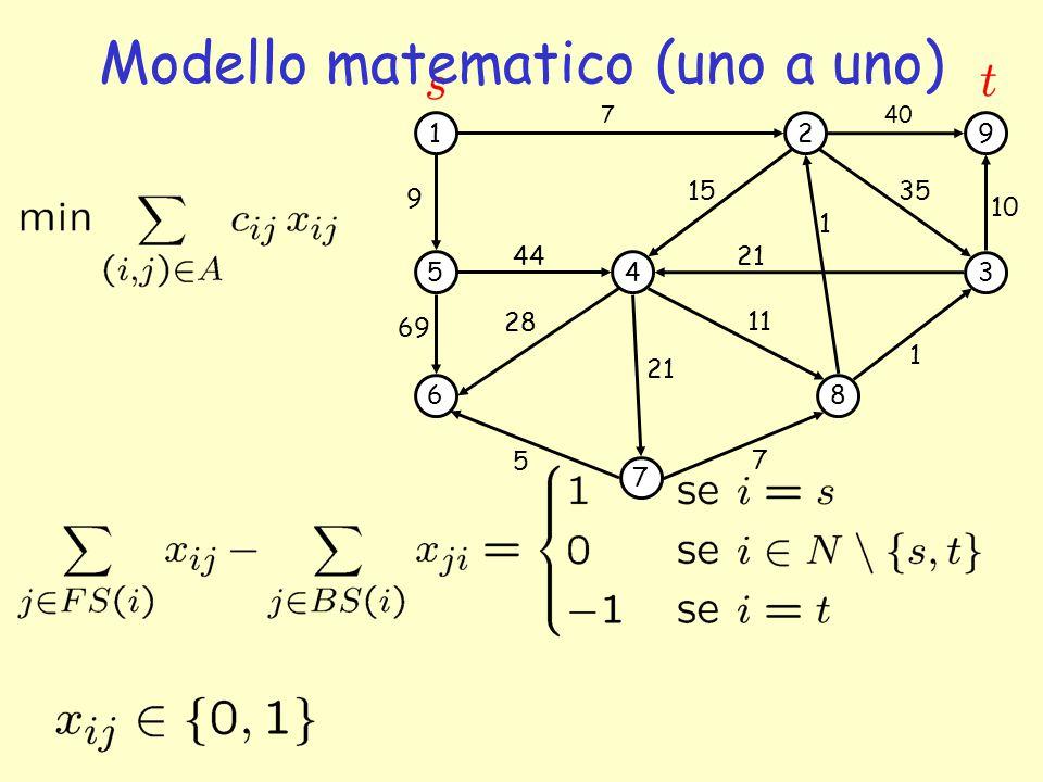 1 5 6 4 7 2 3 8 9 69 44 7 1 35 5 7 1 21 15 11 28 9 40 10 21 Modello matematico (uno a uno)