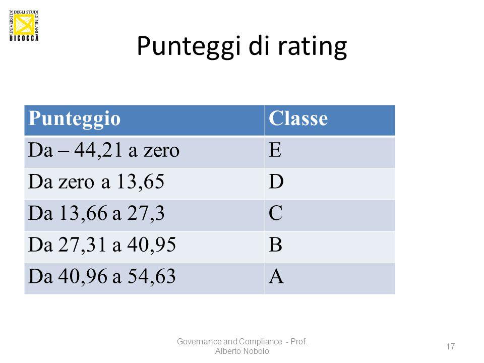 Punteggi di rating PunteggioClasse Da – 44,21 a zeroE Da zero a 13,65D Da 13,66 a 27,3C Da 27,31 a 40,95B Da 40,96 a 54,63A Governance and Compliance