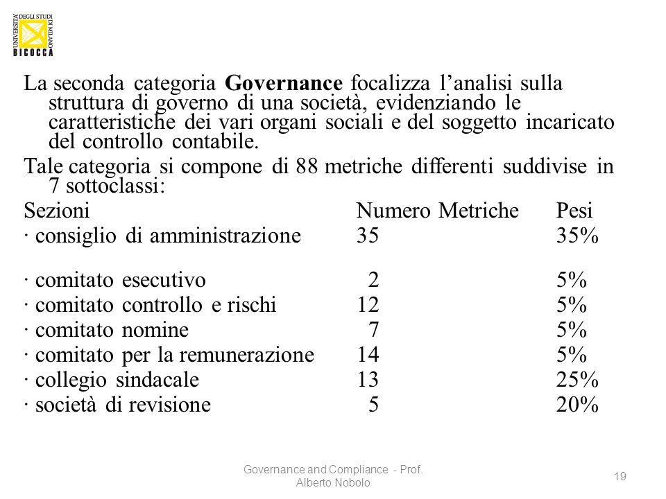 La seconda categoria Governance focalizza l'analisi sulla struttura di governo di una società, evidenziando le caratteristiche dei vari organi sociali