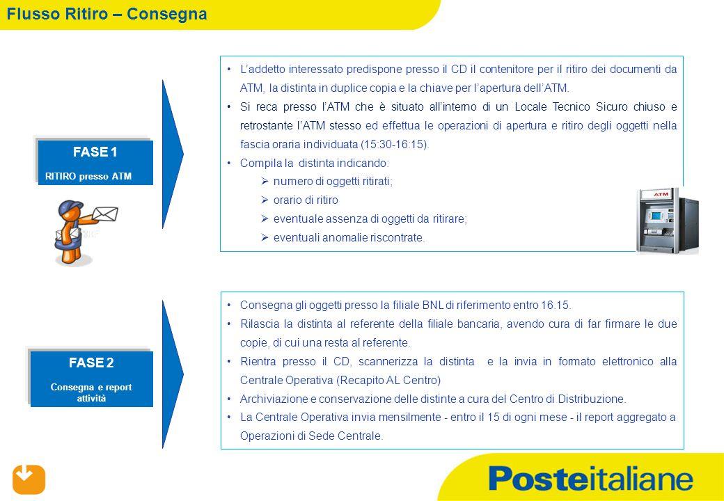 01/07/2015 3 Flusso Ritiro – Consegna FASE 1 RITIRO presso ATM FASE 2 Consegna e report attività L'addetto interessato predispone presso il CD il cont