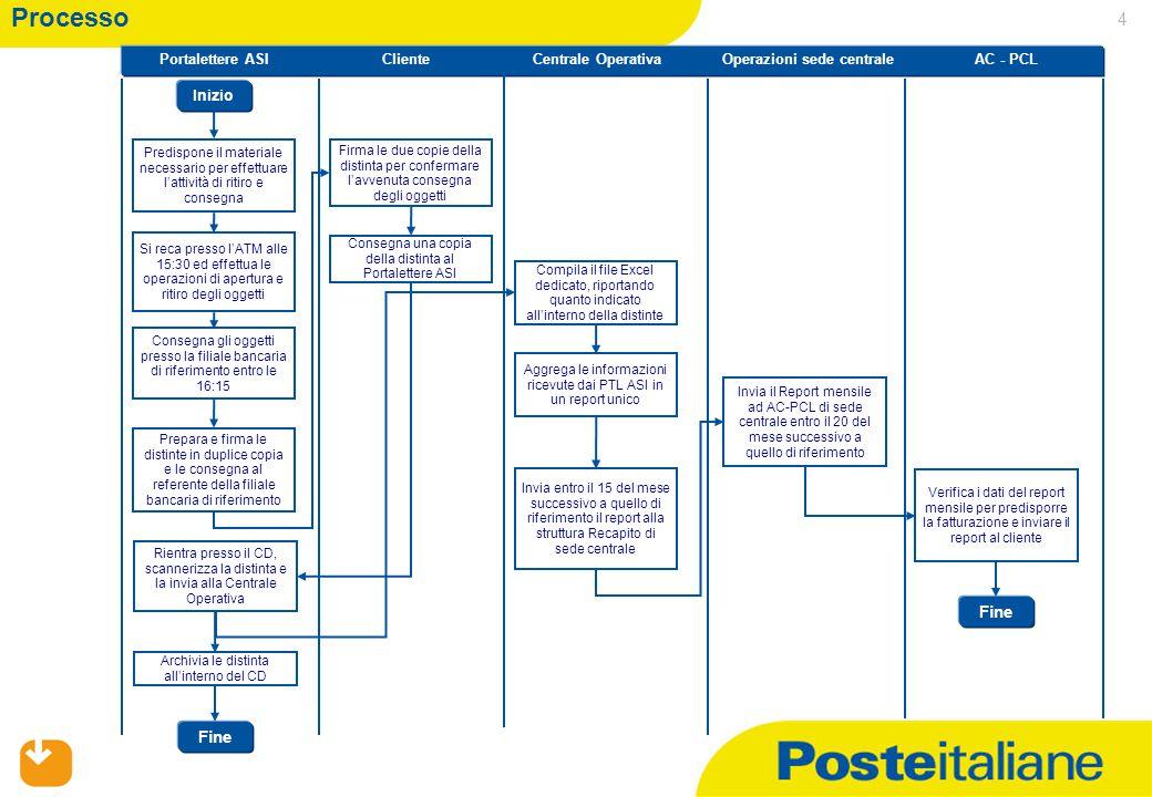 01/07/2015 4 Processo Portalettere ASI Operazioni sede centrale Cliente Centrale OperativaAC - PCL Predispone il materiale necessario per effettuare l