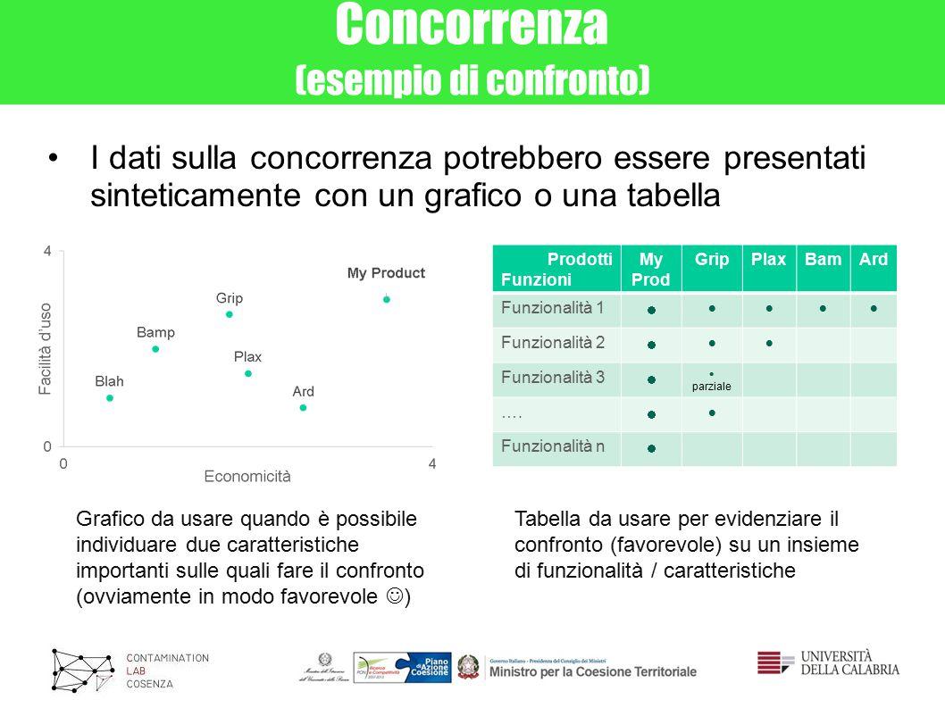 Concorrenza (esempio di confronto) I dati sulla concorrenza potrebbero essere presentati sinteticamente con un grafico o una tabella Prodotti Funzioni My Prod GripPlaxBamArd Funzionalità 1   Funzionalità 2   Funzionalità 3   parziale ….