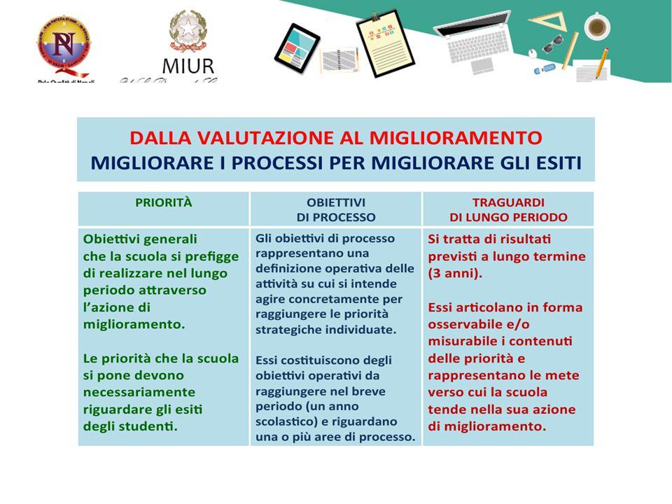 Circa le competenze chiave e di cittadinanza il format del RAV non presenta specifici indicatori.