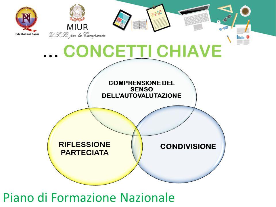Piano di Formazione Nazionale ORGANIZZAZIONE EFFICACE CONDIVISIONE MIGLIORAMENTOCAMBIAMENTO