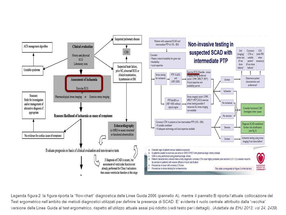 Legenda figura 2: la figura riporta la flow-chart diagnostica delle Linee Guida 2006 (pannello A), mentre il pannello B riporta l'attuale collocazione del Test ergometrico nell'ambito dei metodi diagnostici utilizzati per definire la presenza di SCAD.