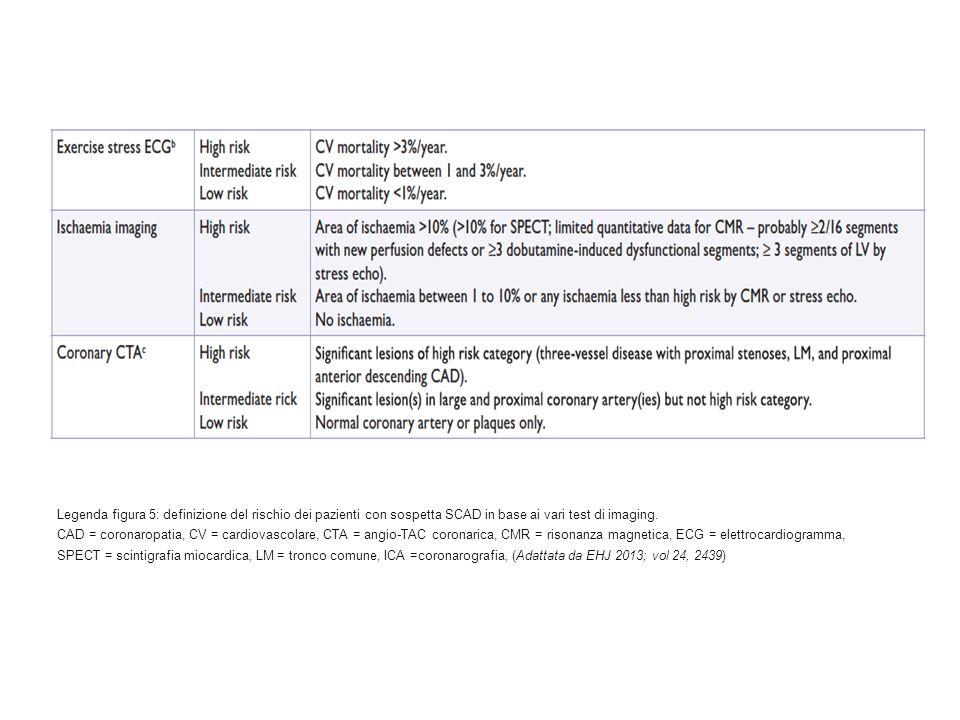 Legenda figura 5: definizione del rischio dei pazienti con sospetta SCAD in base ai vari test di imaging. CAD = coronaropatia, CV = cardiovascolare, C