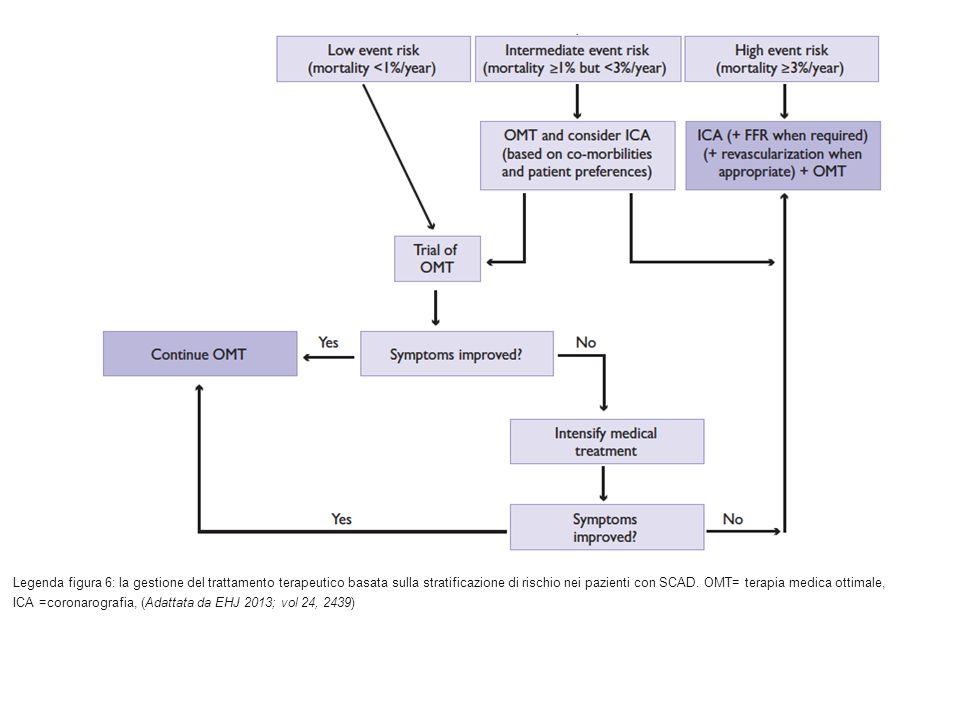 Legenda figura 6: la gestione del trattamento terapeutico basata sulla stratificazione di rischio nei pazienti con SCAD.