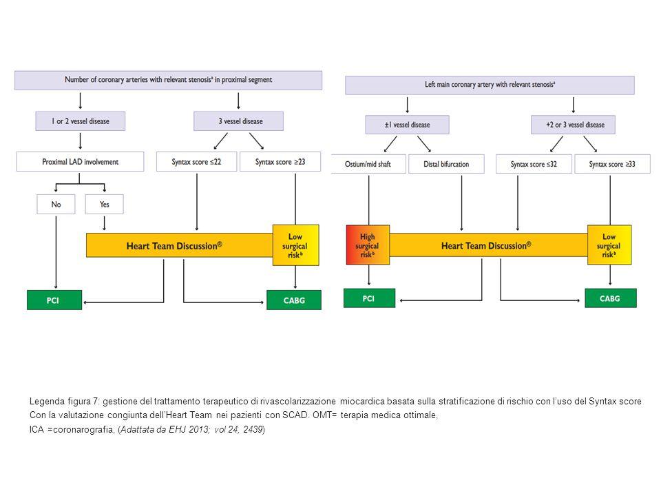 Legenda figura 7: gestione del trattamento terapeutico di rivascolarizzazione miocardica basata sulla stratificazione di rischio con l'uso del Syntax score Con la valutazione congiunta dell'Heart Team nei pazienti con SCAD.