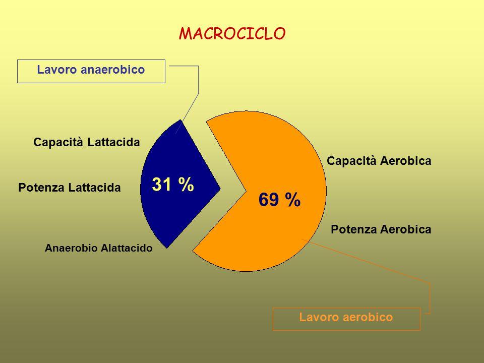 Capacità Aerobica Potenza Aerobica Capacità Lattacida Potenza Lattacida Anaerobio Alattacido MACROCICLO 69 % 31 % Lavoro anaerobico Lavoro aerobico