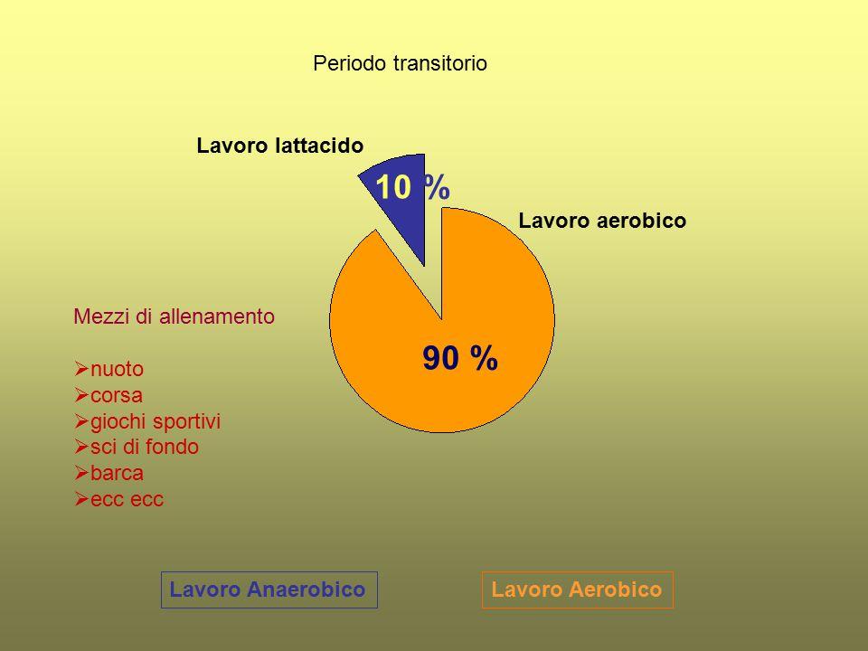 Lavoro AerobicoLavoro Anaerobico Periodo transitorio Lavoro aerobico Lavoro lattacido 90 % 10 % Mezzi di allenamento  nuoto  corsa  giochi sportivi