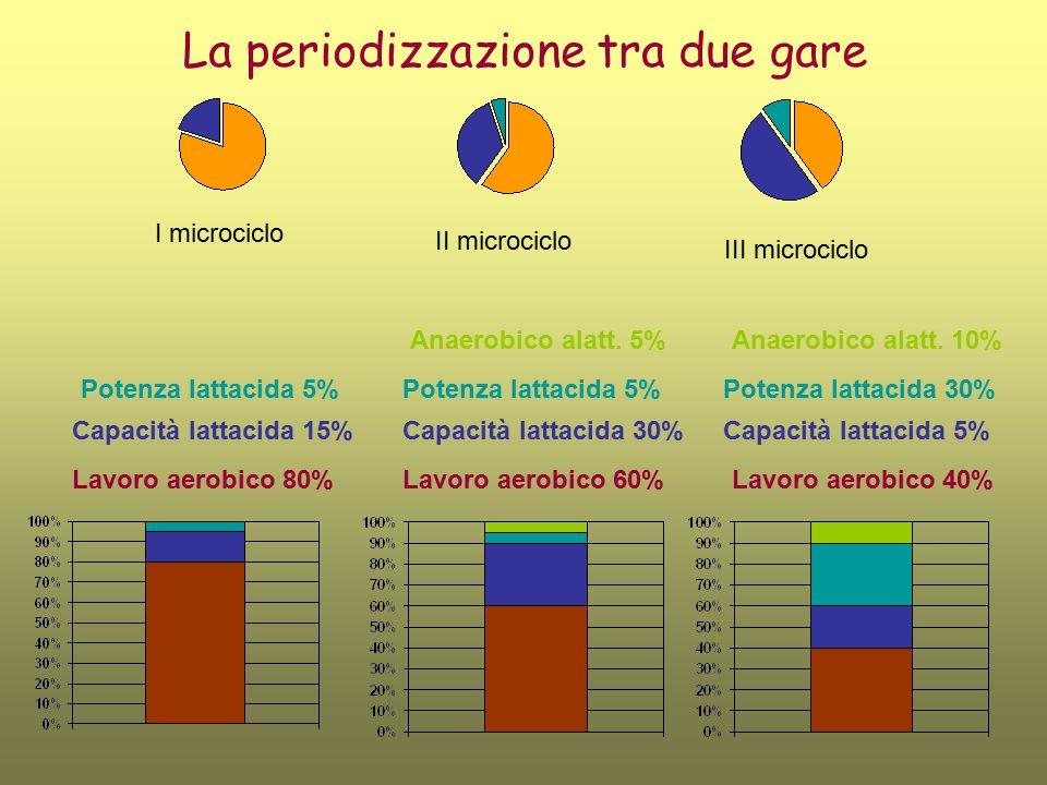 La periodizzazione tra due gare I microciclo II microciclo III microciclo Lavoro aerobico 80%Lavoro aerobico 60%Lavoro aerobico 40% Capacità lattacida