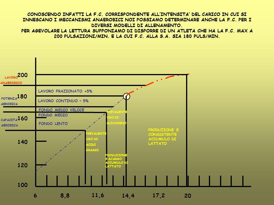 CONOSCENDO INFATTI LA F.C. CORRISPONDENTE ALL'INTENSITA' DEL CARICO IN CUI SI INNESCANO I MECCANISMI ANAEROBICI NOI POSSIAMO DETERMINARE ANCHE LA F.C.