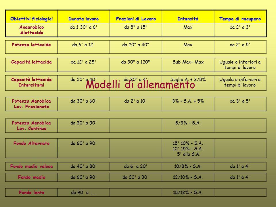 Obiettivi fisiologiciDurata lavoroFrazioni di LavoroIntensitàTempo di recupero Anaerobico Alattacido da 1'30