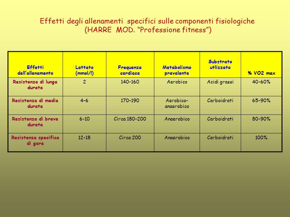 Effetti dell'allenamento Lattato (mmol/l) Frequenza cardiaca Metabolismo prevalente Substrato utlizzato % VO2 max Resistenza di lunga durata 2140-160A