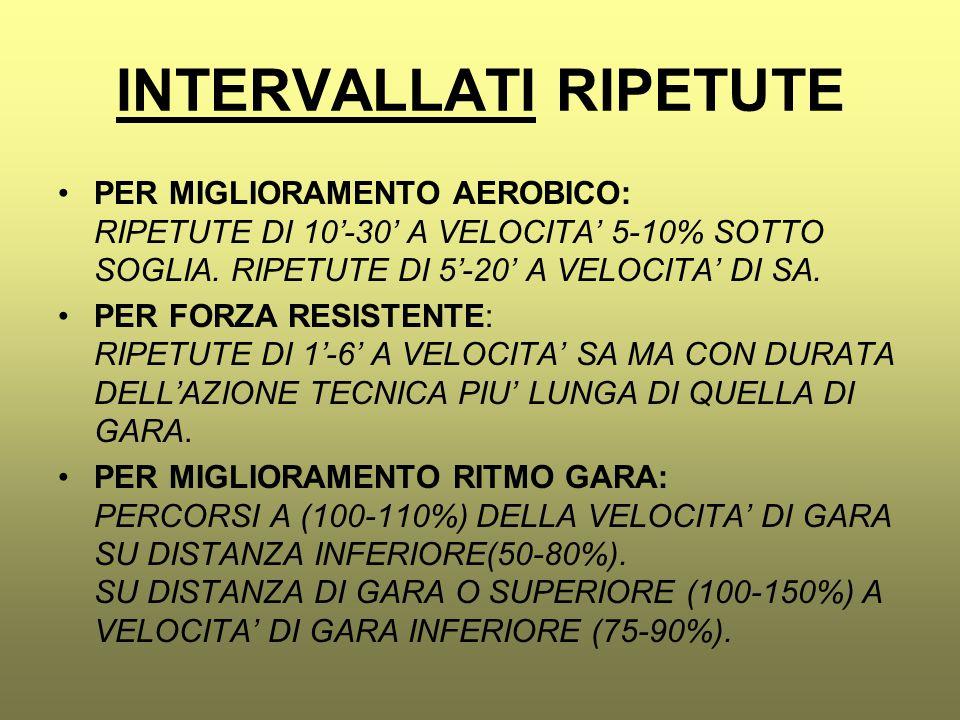 INTERVALLATI RIPETUTE PER MIGLIORAMENTO AEROBICO: RIPETUTE DI 10'-30' A VELOCITA' 5-10% SOTTO SOGLIA. RIPETUTE DI 5'-20' A VELOCITA' DI SA. PER FORZA