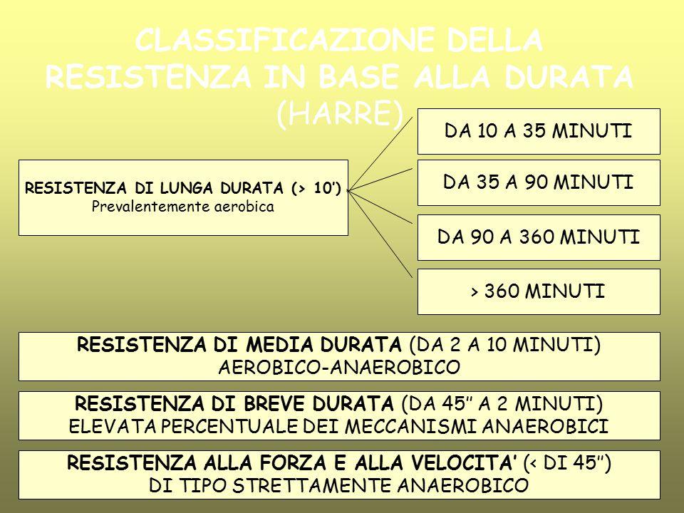 CLASSIFICAZIONE DELLA RESISTENZA IN BASE ALLA DURATA (HARRE) RESISTENZA DI LUNGA DURATA (> 10') Prevalentemente aerobica RESISTENZA DI MEDIA DURATA (D
