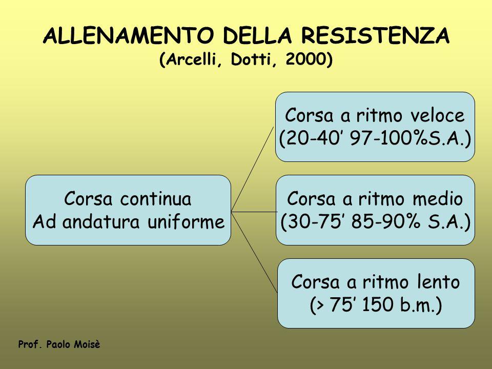 ALLENAMENTO DELLA RESISTENZA (Arcelli, Dotti, 2000) Corsa continua Ad andatura uniforme Corsa a ritmo veloce (20-40' 97-100%S.A.) Corsa a ritmo medio