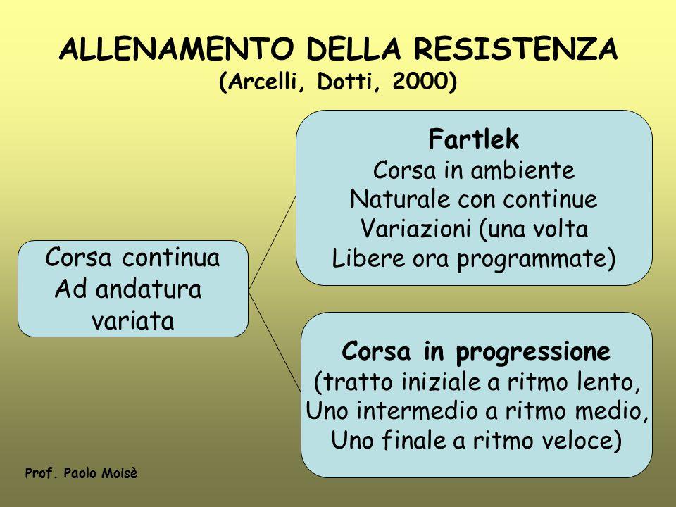 ALLENAMENTO DELLA RESISTENZA (Arcelli, Dotti, 2000) Corsa continua Ad andatura variata Fartlek Corsa in ambiente Naturale con continue Variazioni (una