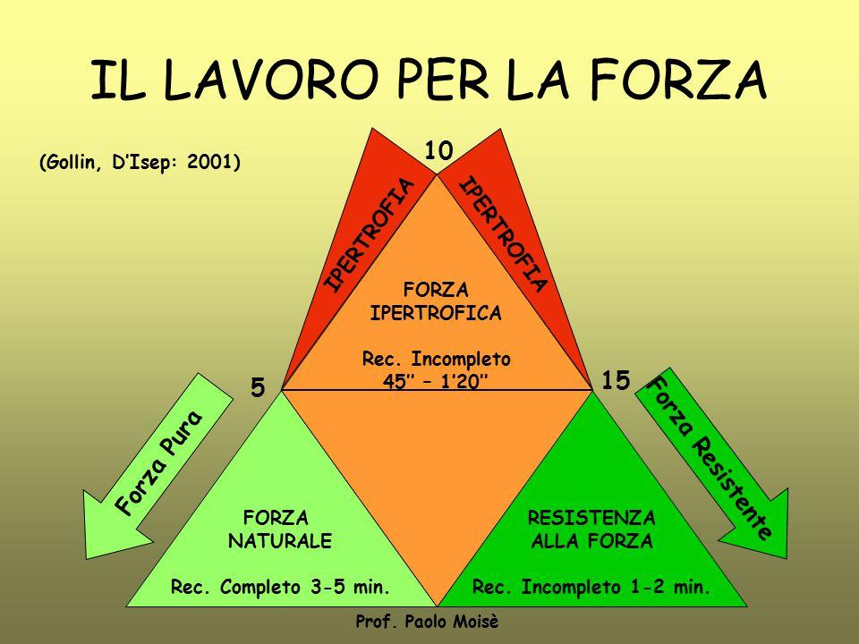 IL LAVORO PER LA FORZA FORZA IPERTROFICA Rec. Incompleto 45'' – 1'20'' FORZA NATURALE Rec. Completo 3-5 min. RESISTENZA ALLA FORZA Rec. Incompleto 1-2