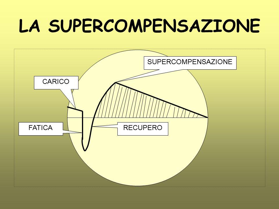 livello inziale allenamento fase di recupero supercompensazione aumento capacità lavorative progressione allenamento Per attuare il meccanismo corretto di supercompensazione è necessario che lo stimolo allenante si ponga entro certe soglie meccanismo supercompensazione miglioramento
