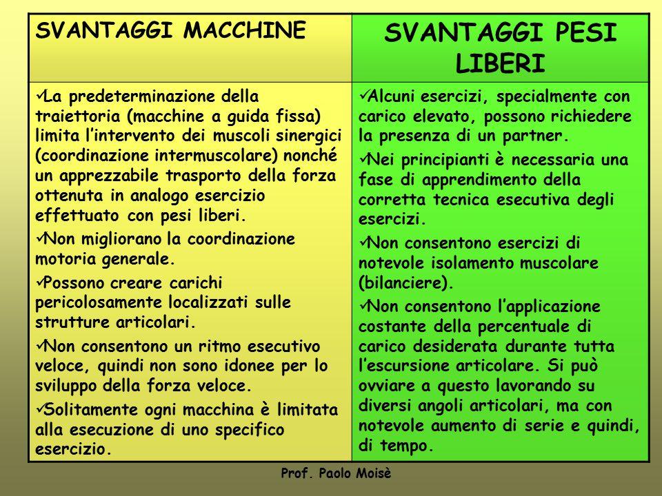 SVANTAGGI MACCHINE SVANTAGGI PESI LIBERI La predeterminazione della traiettoria (macchine a guida fissa) limita l'intervento dei muscoli sinergici (co