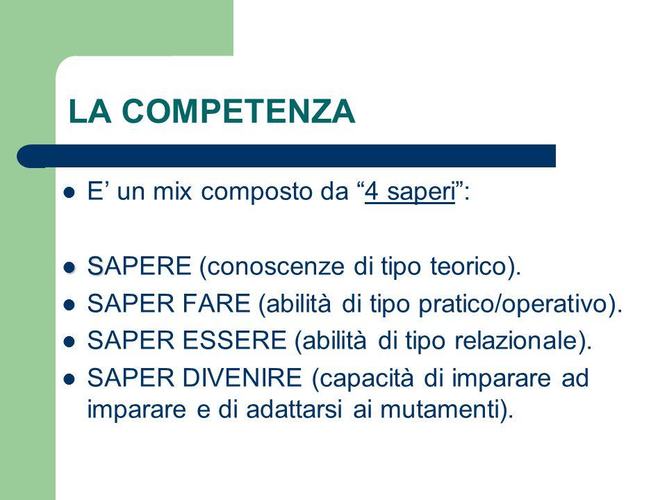 """LA COMPETENZA E' un mix composto da """"4 saperi"""": S SAPERE (conoscenze di tipo teorico). SAPER FARE (abilità di tipo pratico/operativo). SAPER ESSERE (a"""