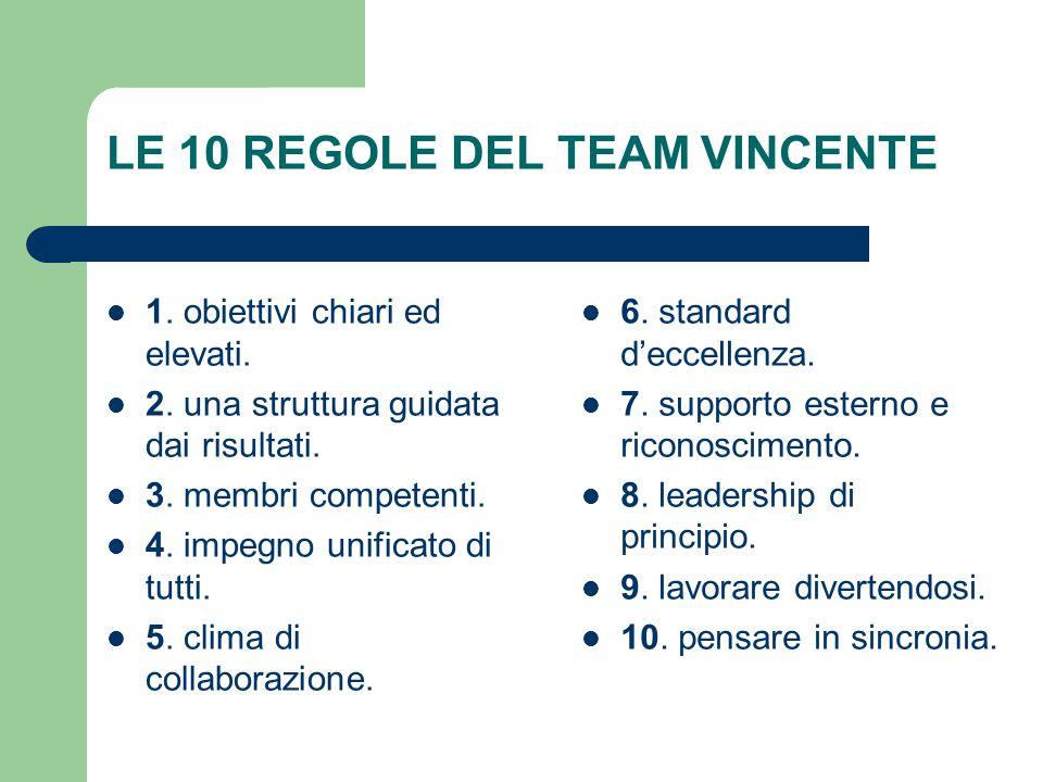 LE 10 REGOLE DEL TEAM VINCENTE 1. obiettivi chiari ed elevati. 2. una struttura guidata dai risultati. 3. membri competenti. 4. impegno unificato di t