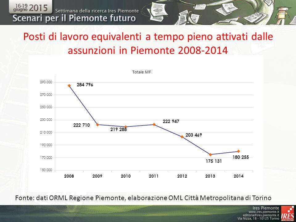 Posti di lavoro equivalenti a tempo pieno attivati dalle assunzioni in Piemonte 2008-2014 Fonte: dati ORML Regione Piemonte, elaborazione OML Città Metropolitana di Torino