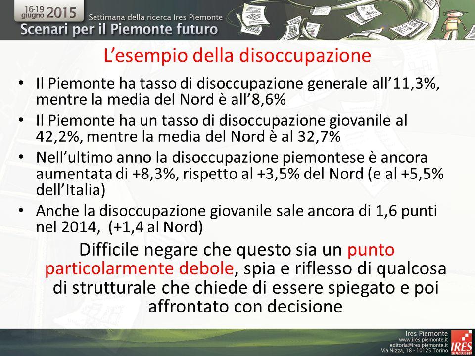 L'esempio della disoccupazione Il Piemonte ha tasso di disoccupazione generale all'11,3%, mentre la media del Nord è all'8,6% Il Piemonte ha un tasso di disoccupazione giovanile al 42,2%, mentre la media del Nord è al 32,7% Nell'ultimo anno la disoccupazione piemontese è ancora aumentata di +8,3%, rispetto al +3,5% del Nord (e al +5,5% dell'Italia) Anche la disoccupazione giovanile sale ancora di 1,6 punti nel 2014, (+1,4 al Nord) Difficile negare che questo sia un punto particolarmente debole, spia e riflesso di qualcosa di strutturale che chiede di essere spiegato e poi affrontato con decisione