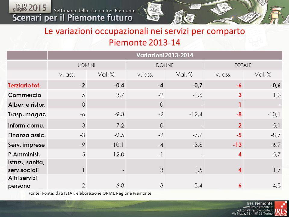 Le variazioni occupazionali nei servizi per comparto Piemonte 2013-14 Variazioni 2013-2014 UOMINIDONNETOTALE v. ass.Val. %v. ass.Val. %v. ass.Val. % T