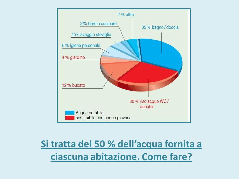 Si tratta del 50 % dell'acqua fornita a ciascuna abitazione. Come fare?
