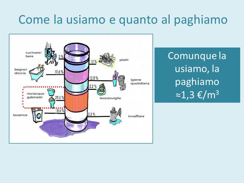 1.Il risparmio idrico dipende dal regime pluviometrico: Palermo non è uguale a Genova;