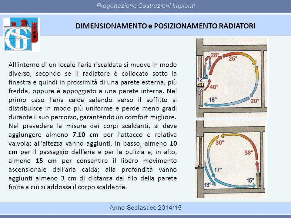 DIMENSIONAMENTO e POSIZIONAMENTO RADIATORI Progettazione Costruzioni Impianti Anno Scolastico 2014/15 All'interno di un locale l'aria riscaldata si mu