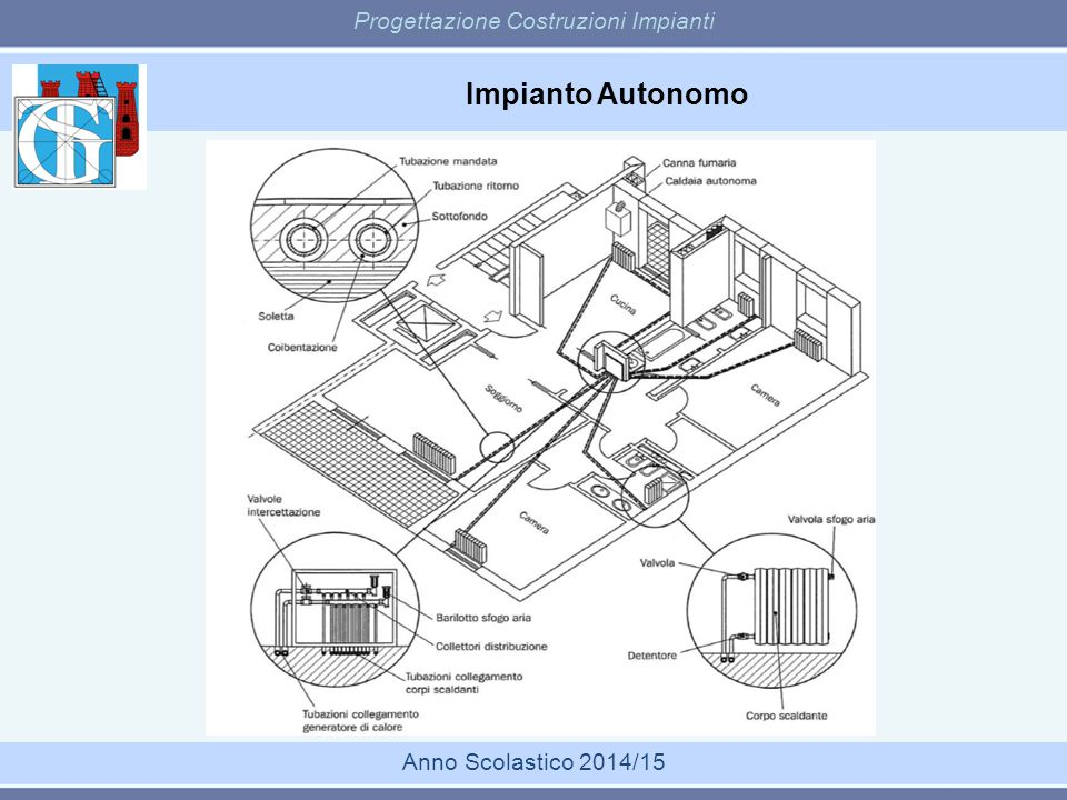 Impianto Autonomo Progettazione Costruzioni Impianti Anno Scolastico 2014/15