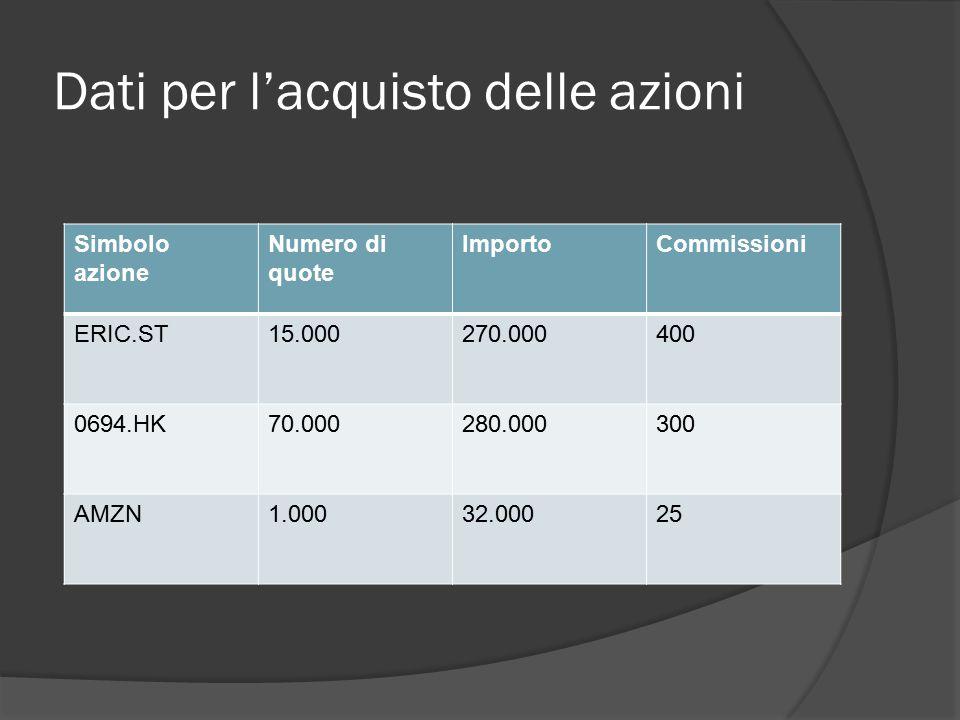 Dati per l'acquisto delle azioni Simbolo azione Numero di quote ImportoCommissioni ERIC.ST15.000270.000400 0694.HK70.000280.000300 AMZN1.00032.00025