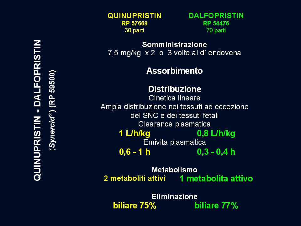 QUINUPRISTIN - DALFOPRISTIN (Synercid  ) (RP 59500)