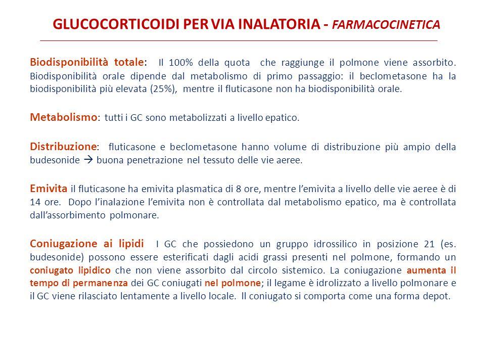 GLUCOCORTICOIDI PER VIA INALATORIA - FARMACOCINETICA Biodisponibilità totale: Il 100% della quota che raggiunge il polmone viene assorbito. Biodisponi