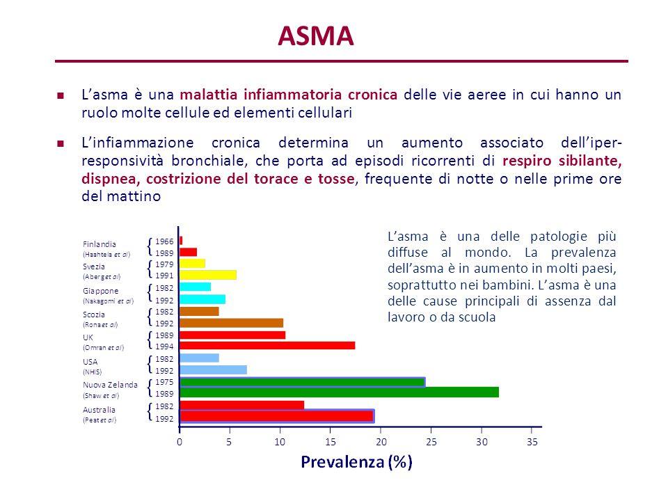 L'asma è una delle patologie più diffuse al mondo. La prevalenza dell'asma è in aumento in molti paesi, soprattutto nei bambini. L'asma è una delle ca