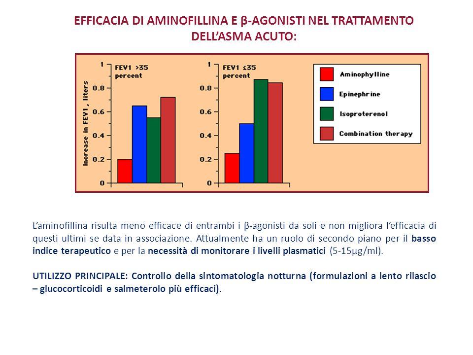 L'aminofillina risulta meno efficace di entrambi i β-agonisti da soli e non migliora l'efficacia di questi ultimi se data in associazione. Attualmente