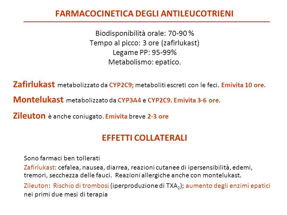 FARMACOCINETICA DEGLI ANTILEUCOTRIENI Biodisponibilità orale: 70-90 % Tempo al picco: 3 ore (zafirlukast) Legame PP: 95-99% Metabolismo: epatico. Zafi