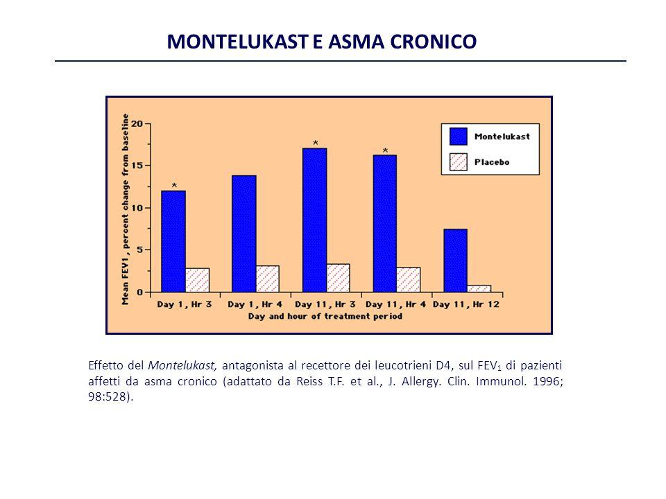 MONTELUKAST E ASMA CRONICO Effetto del Montelukast, antagonista al recettore dei leucotrieni D4, sul FEV 1 di pazienti affetti da asma cronico (adatta