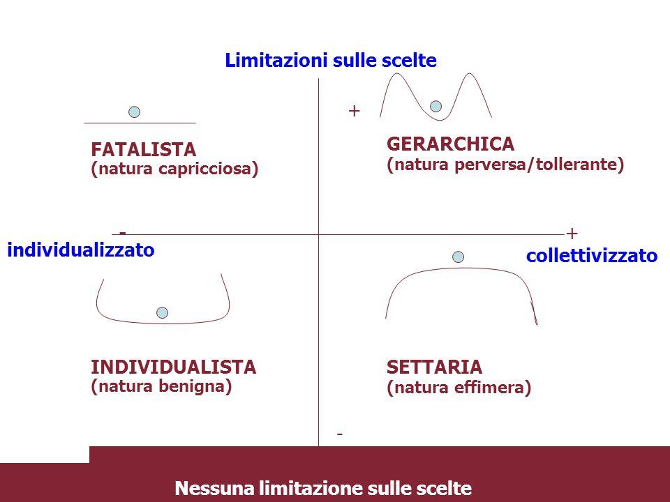 Limitazioni sulle scelte Nessuna limitazione sulle scelte + + - - collettivizzato individualizzato FATALISTA (natura capricciosa) GERARCHICA (natura p